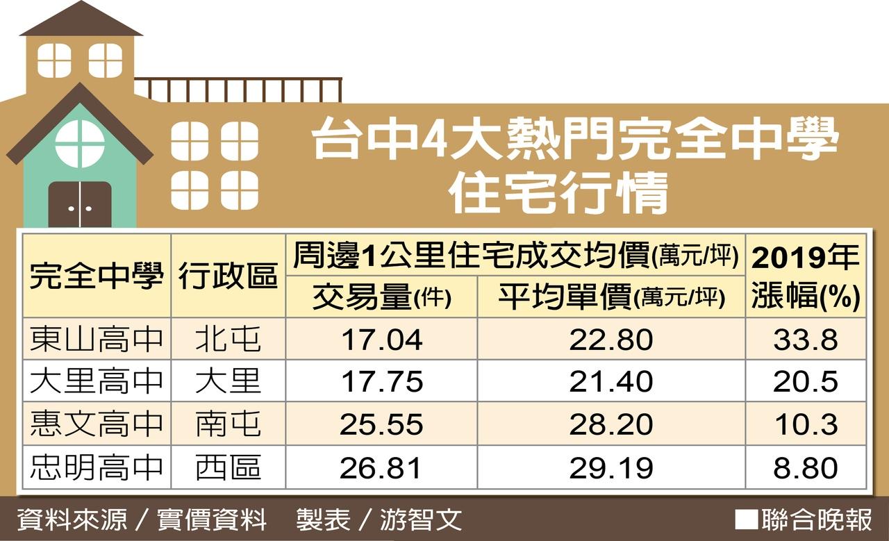 台中七期惠文高中周邊豪宅不少,近年房價上漲一成。圖/業者提供