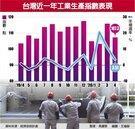 遠距商機助攻 工業生產4月破紀錄