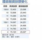 房市熱度不減 國銀房貸+建築融資 衝10兆新高