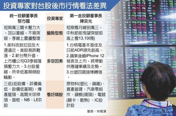投資專家對台股後市行情看法差異