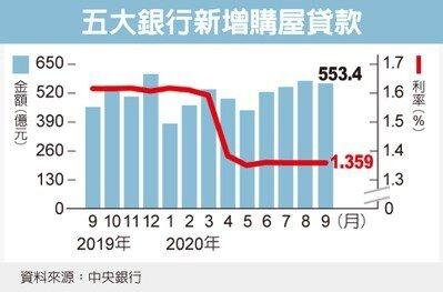 紓困落幕,10月新增房貸利率看升。