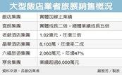 台北旅展 飯店業豐收