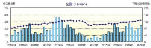 資料來源:國泰建設,國泰房地產價格指數,統計至2020年第三季
