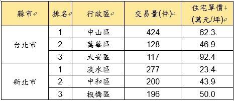 109年1月至8月雙北市小宅交易件數前三名住宅價量。圖/永慶房產提供