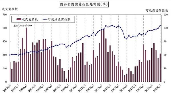 國泰房地產指數(圖/國泰建設)