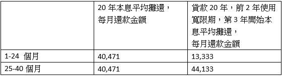 表一,貸款800萬元,利率2%,貸款20年,每月應繳金額(林奇芬製表)