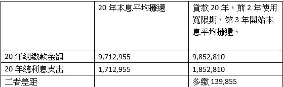 表二,貸款800萬元,利率2%,貸款20年,總利息支出(林奇芬製表)