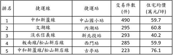 中山國小站穩坐北市捷運之首。圖/永慶房產集團提供