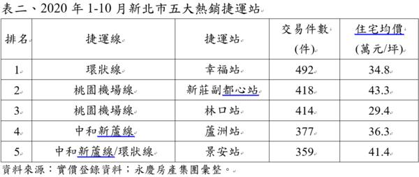 2020年1-10月新北市五大熱銷捷運站。圖/永慶房產集團提供