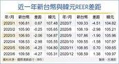 出口競爭力續贏韓國 台幣、韓元REER差距13個月最大