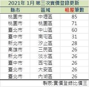 實價登錄20210113~20210122租屋交易筆數前十名。
