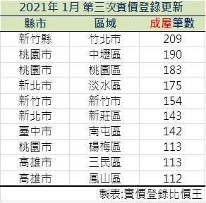 實價登錄20210113~20210122成屋交易筆數前十名。