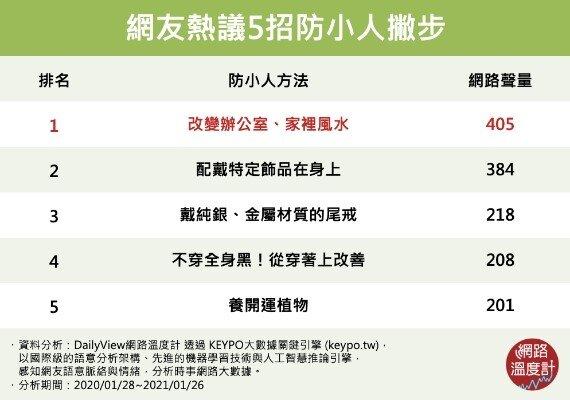 台灣網友熱議的5招防小人撇步。圖/截自網路溫度計