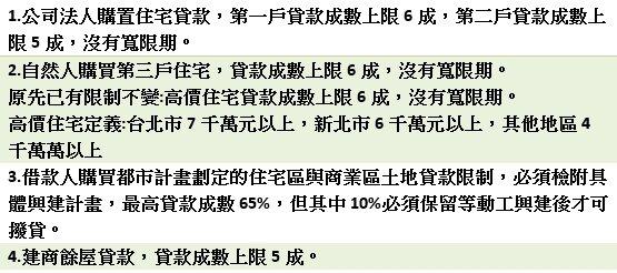 央行對金融機構辦理不動產抵押貸款業務規定。