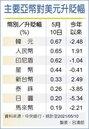 升值9.2分 新台幣單日漲幅半個月最大