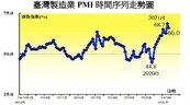 缺料、缺櫃又缺水缺電 中經院製造業PMI未來展望指數大跌12%