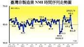 疫情衝擊!6月非製造業NMI續跌 「不動產仲介業」業務量持續下降