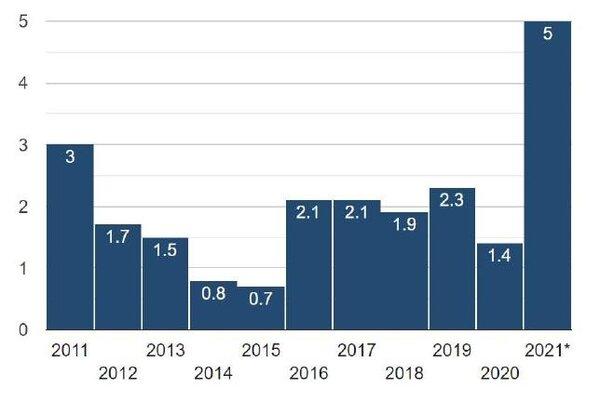 美國通貨膨脹率 (2011, 1 - 2021, 6)資料來源: www.usinflationcalculator.com