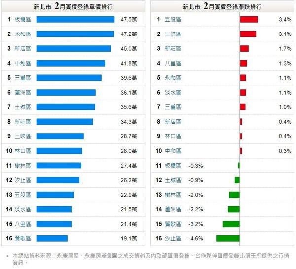 2月份實價登錄平均單價,三峽28.7萬、淡水21.5萬。圖/翻攝自永慶房屋實價登錄3.0
