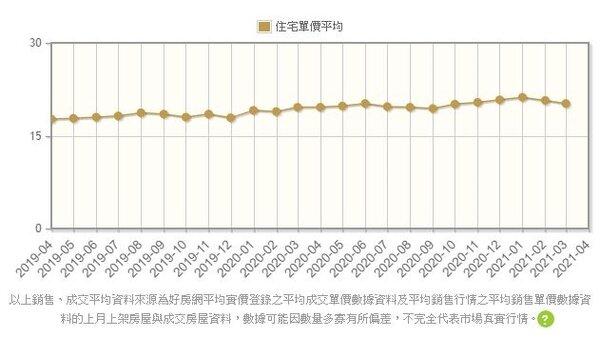 台中市大里區2019年4月-2021年3月成交均價