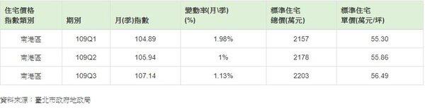 南港區109年1-3季住宅價格指數。圖/翻攝自台北市地政局