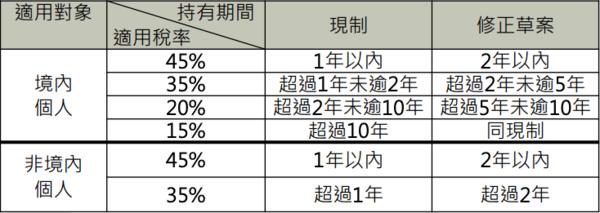 房地合一稅2.0 圖:財政部