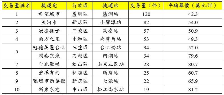 近1年雙北市捷運宅交易量與房價(萬/坪)。資料來源/實價登錄資料;永慶房產集團彙整