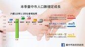 已破282萬人!「第二大城」台中人口成長冠六都