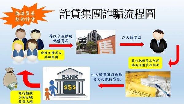 曾詐貸彰化銀行2億元的44歲女子金德儀,這回又重操舊業涉及偽造文書在實價登錄上虛報房屋買賣交易價格,並藉此向銀行詐貸540萬元。圖/警方提供