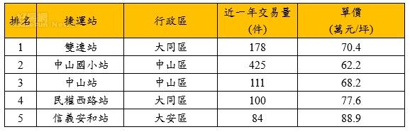 台北市點閱次數前五名之捷運站。圖/永慶房屋提供