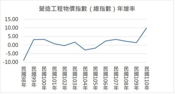 今年8月份的營造工程物價指數為124.34,再創新高。圖/唐主桂製表
