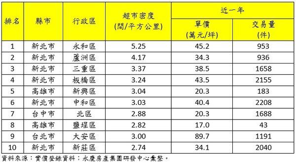 六都超市密度前10高行政區住宅單價一覽表。圖/永慶房產提供