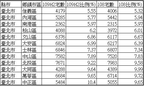 台北各行政區2020下半年空屋率排名。圖/內政部不動產資訊平台;永慶房產集團彙整