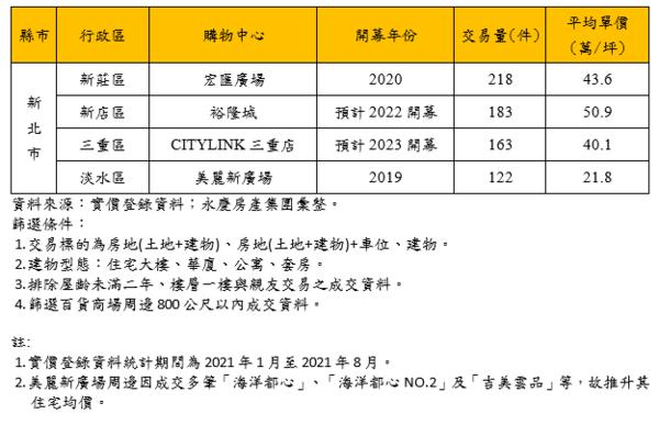 2021年1-7月新北市百貨商場周邊住宅交易價量。圖/永慶房產集團提供