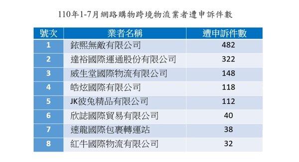 10年1-7月網路購物跨境物流業者遭申訴件數。圖/新北市府提供