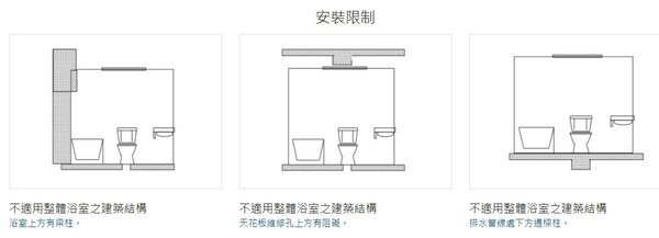 專家表示,整體浴室有3種不適用的建築結構。圖/盧淑媛提供