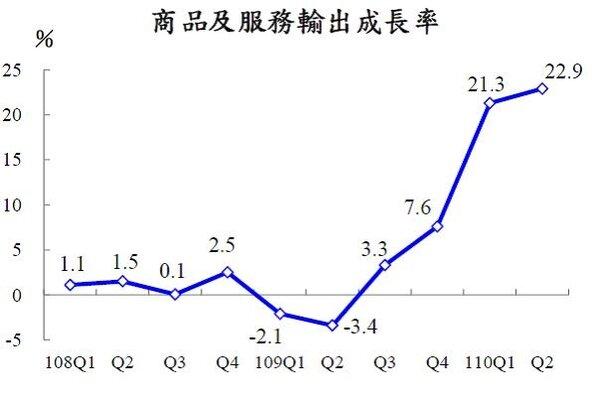 圖二、我國商品及服務輸出成長率(民108Q1-110Q2)