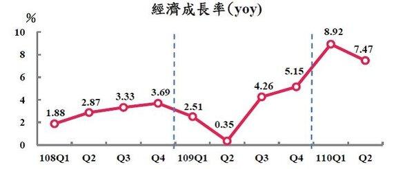 圖一、我國經濟成長率(民108Q1-110Q2)