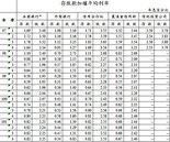 台北市房價崩盤只是時間問題