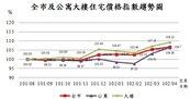 台北市呈現續漲格局 新北桃園留意修正風險