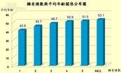 台北首購族買房 平均年齡超過40歲
