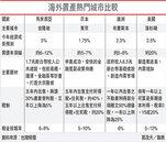 海外房市風險低 高資產族最愛
