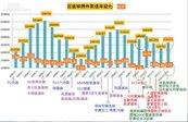 台灣房價史/2000年以來低利率、政府作多「最美好的投機時代」