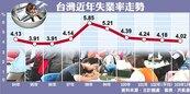 元月失業率4.02% 5年半新低