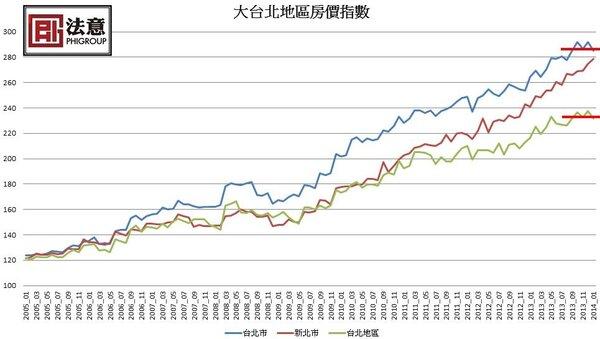 大台北地區房價指數疑似作頭 利空頻傳 謹慎以對!