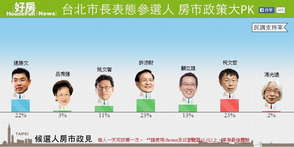 「好房news」舉行網路台北市長表態參選人政見大PK