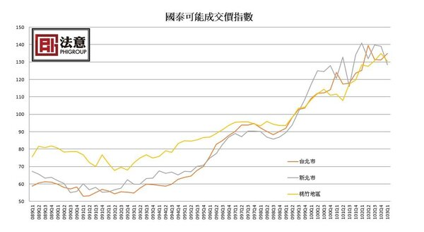 2013Q1、2014Q1雙北市房屋買賣移轉棟數(法意圖表2)