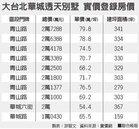 大台北華城 1坪79.8萬新高
