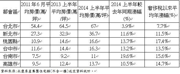 全台六都都會區2014年上半年中古屋均價較去年同期與奢侈稅漲跌幅