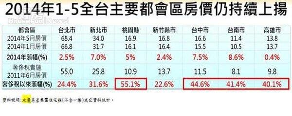 全台主要都會區2014年1-5月成交均價表現。(永慶房屋提供)